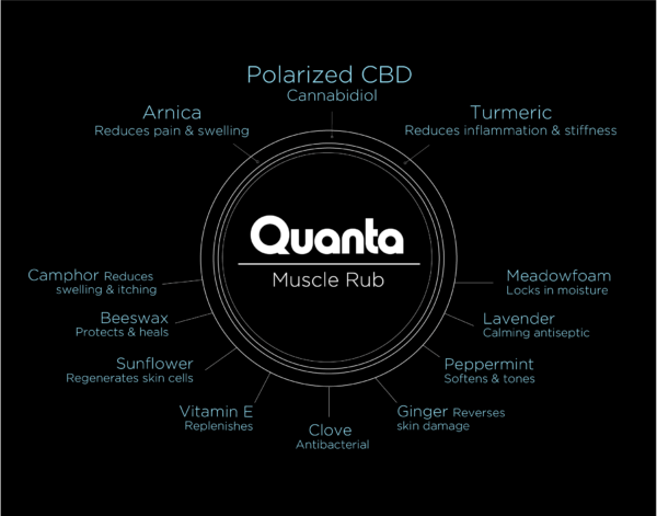 Quanta Muscle Rub Ingredient List